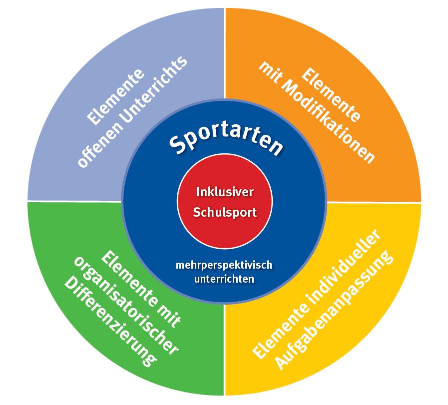 Kategorienmodell Gemeinschaftskunde